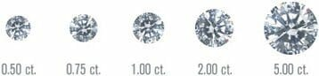 Diamond's 5Cs- Carat weight Comparison - Diamond size scale base on carat weight