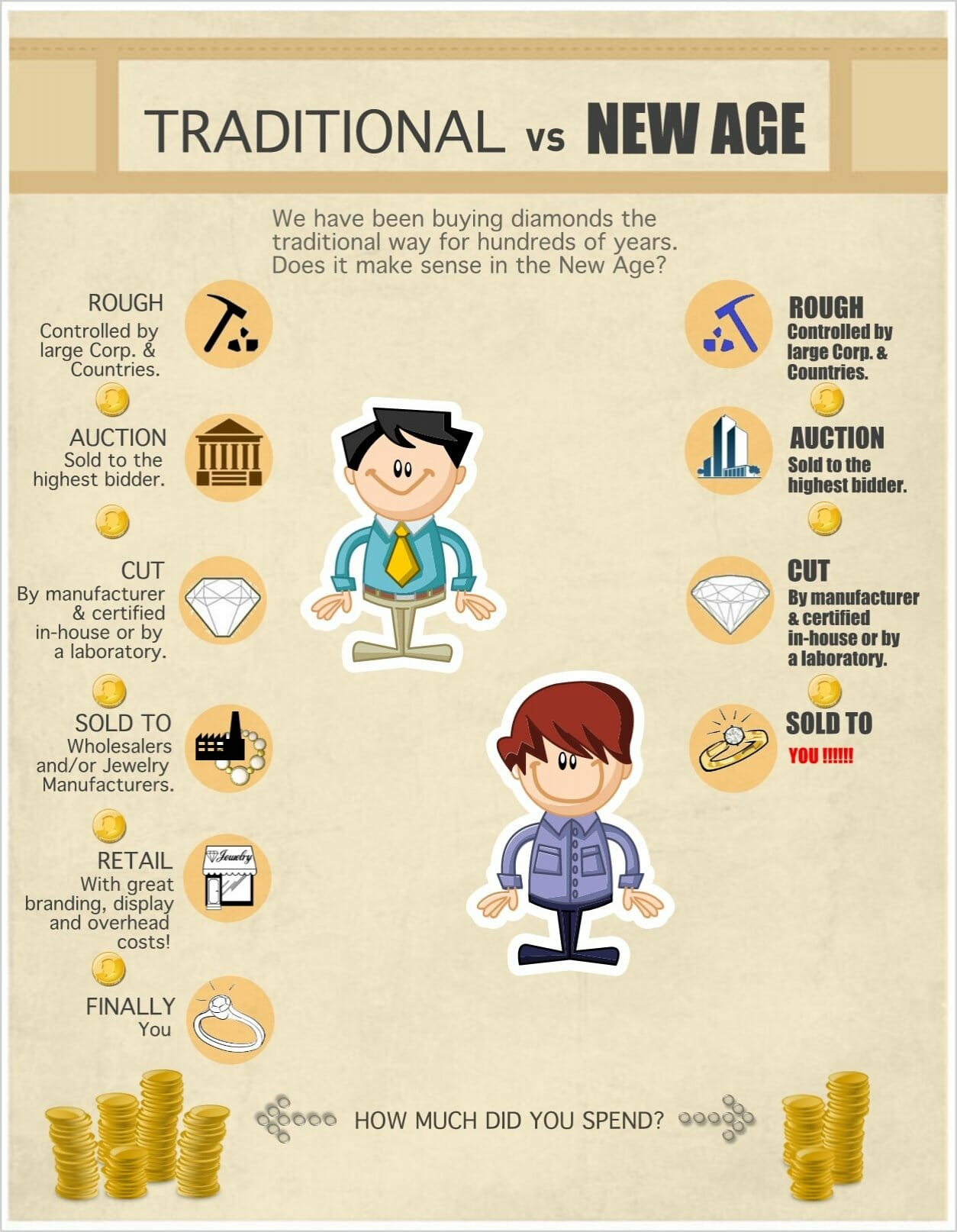 Cheapest diamond in Bangkok - a diagram explaining difference between traditional retailer vs new age retailer